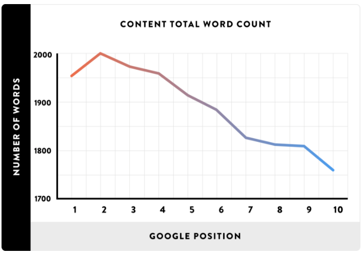 seo word count example