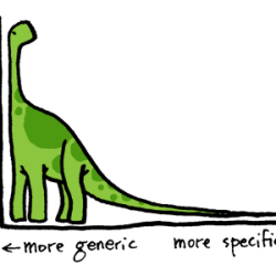Long Tail Keywords vs Short Tail Keywords