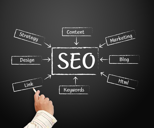 types of seo content